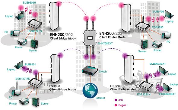 ENH200室外2.4G 11n无线150Mbps覆盖AP/WDS桥/无线CPE
