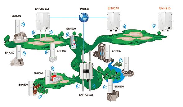 ENH210室外11N运营级千兆11n无线AP/网桥/中继